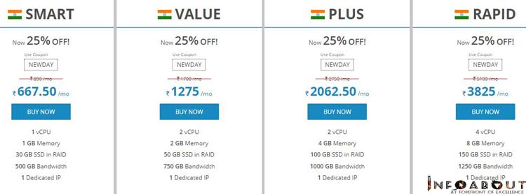 cheapest virtual private server package india