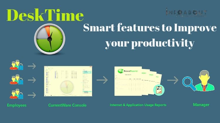 DeskTime Time Tracking App to Improve Productivity Work